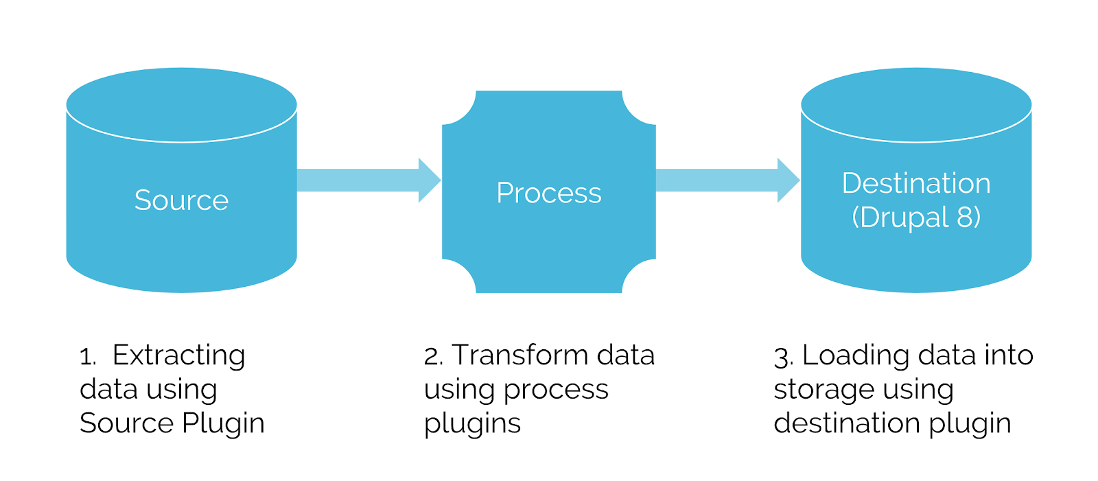 ETL Process: Source, Process, Destination