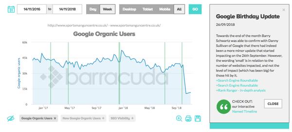 Google Medic Update: Drop in Organic Users