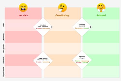 Mental Content Model map