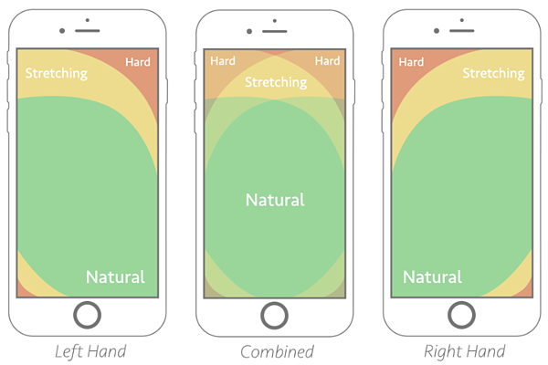Heatmaps of Smartphone tactile experience