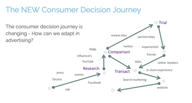 The new consumer decision journey