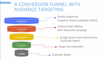 A Conversion funnel with audience targeting