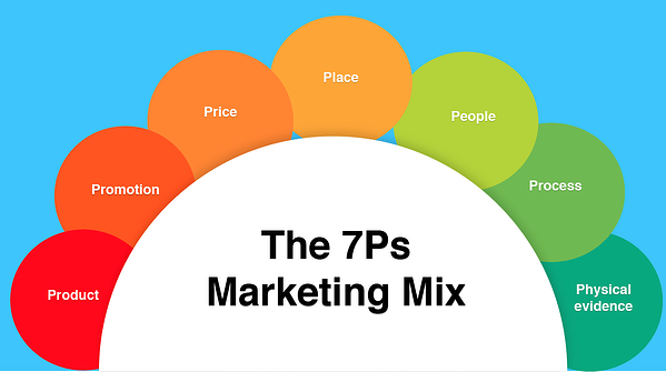 The 7Ps Marketing Mix