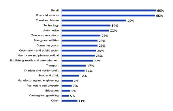 Top 100 Agencies by Industry