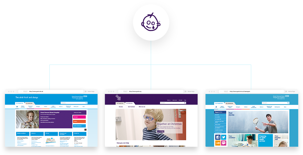 Image illustrating NHS, Charity and Teens microsite being powered by one code base