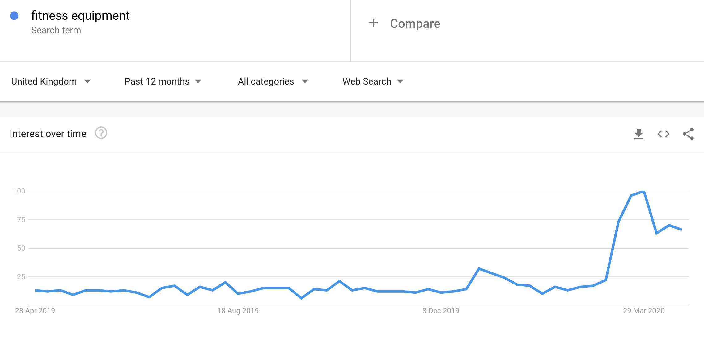fitness search trends