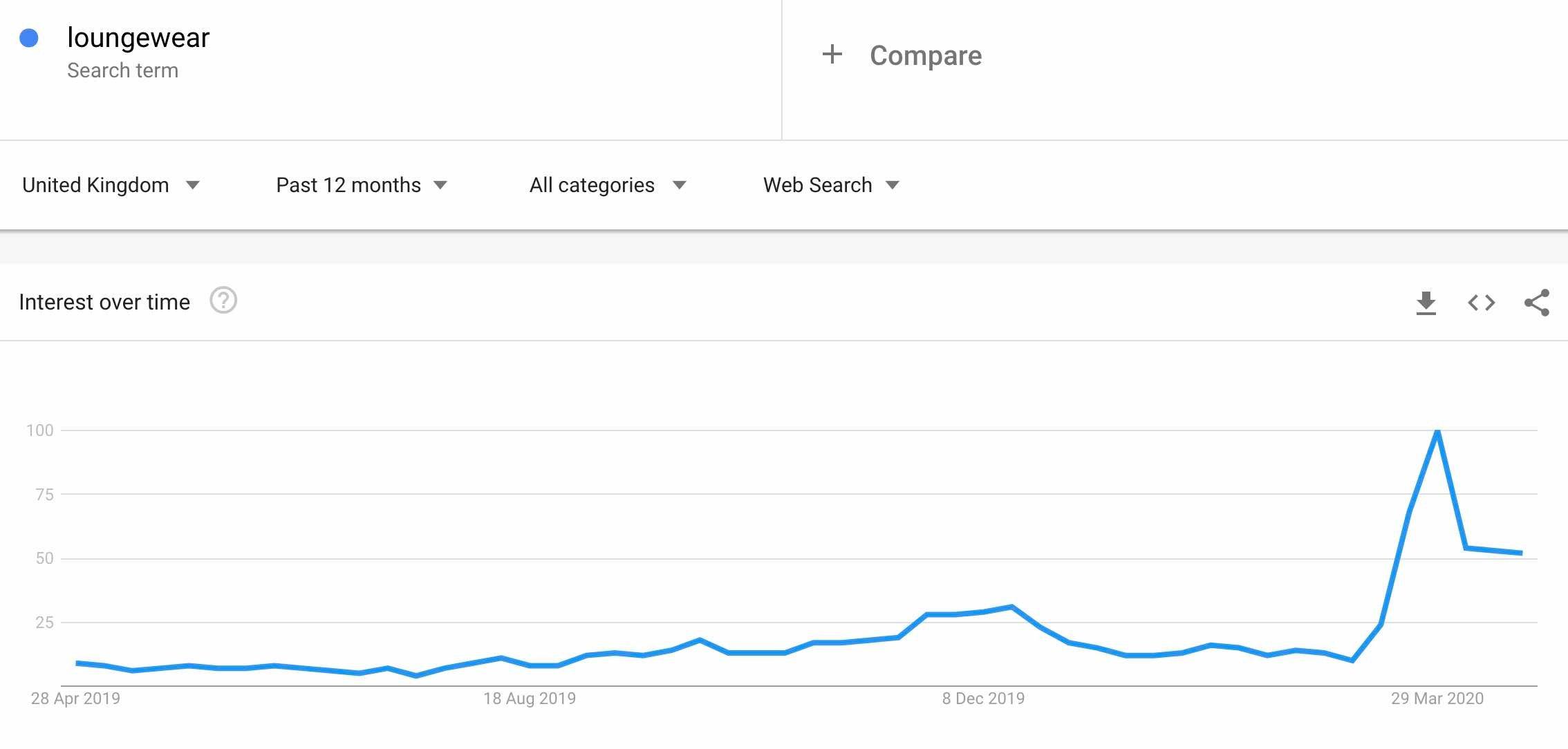 loungewear search trends