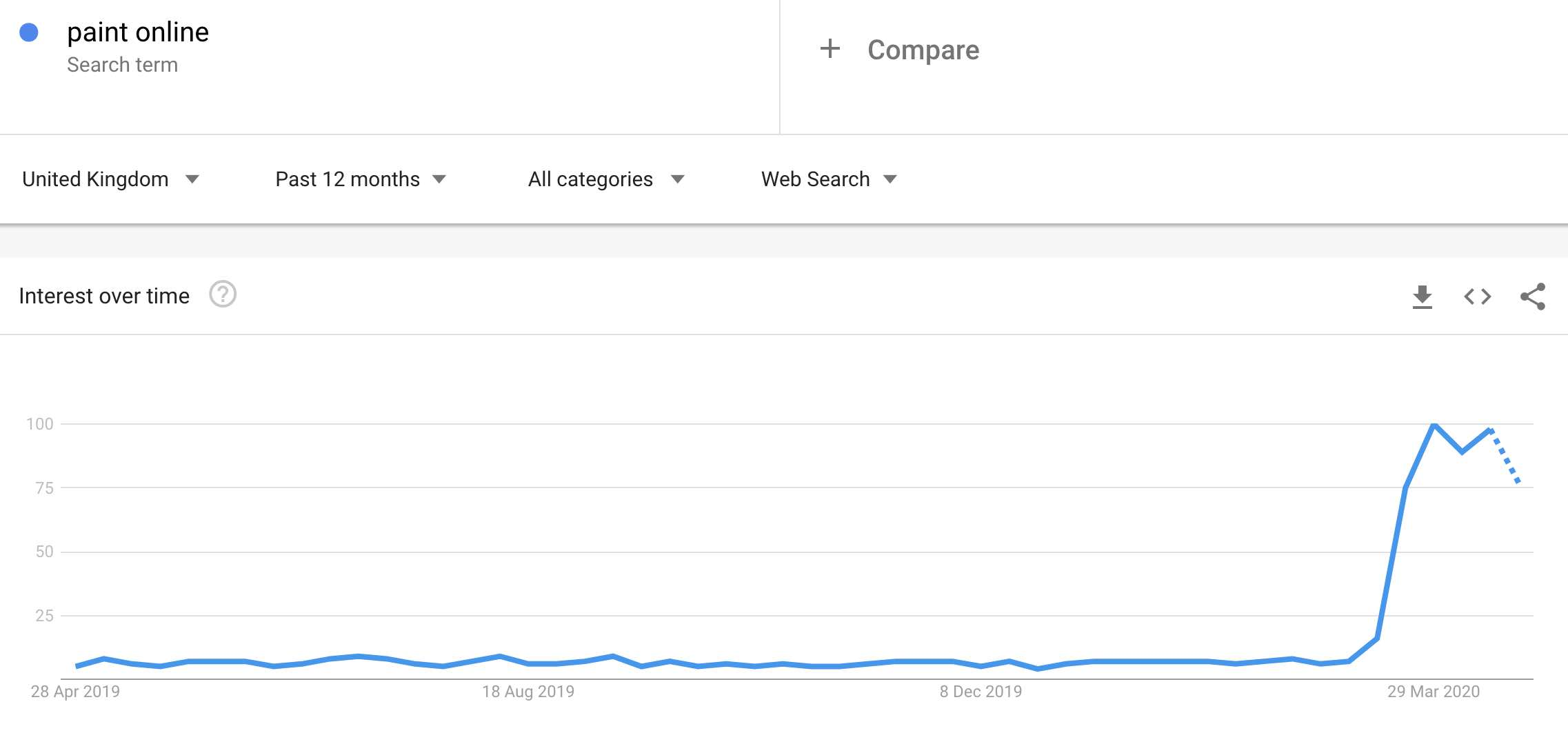 paint search trends
